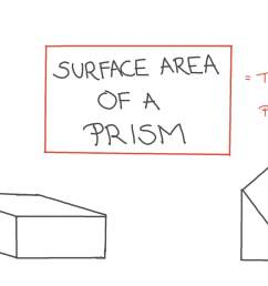 Lesson: Surface Areas of Prisms   Nagwa [ 756 x 1344 Pixel ]