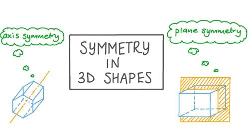small resolution of Lesson Video: Symmetry in 3D Shapes   Nagwa