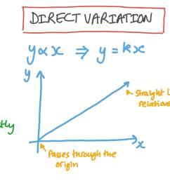 Lesson: Direct Variation   Nagwa [ 756 x 1344 Pixel ]