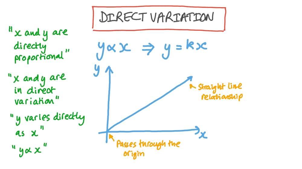 medium resolution of Lesson: Direct Variation   Nagwa