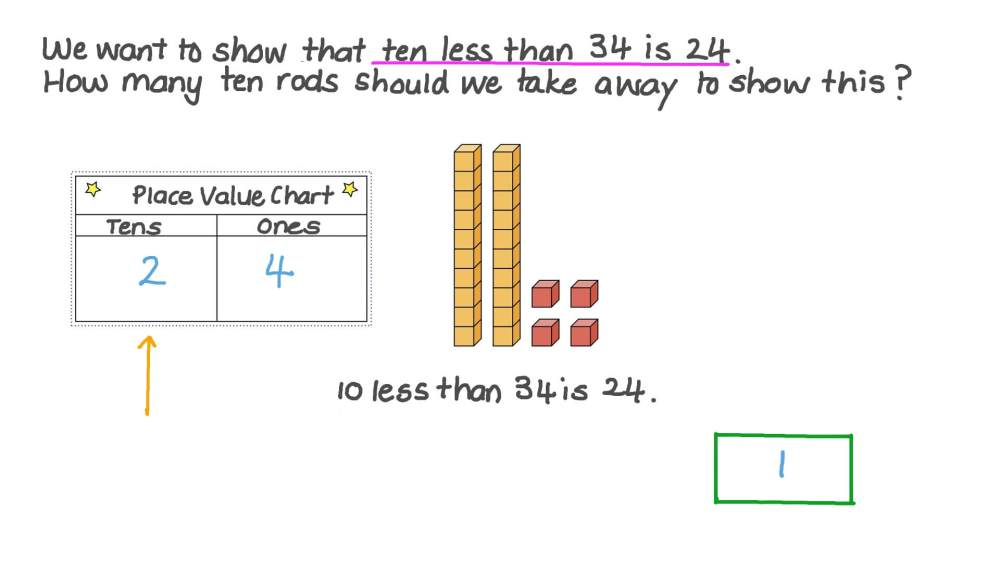 medium resolution of Lesson: Ten More and Ten Less: Numbers up to 100   Nagwa