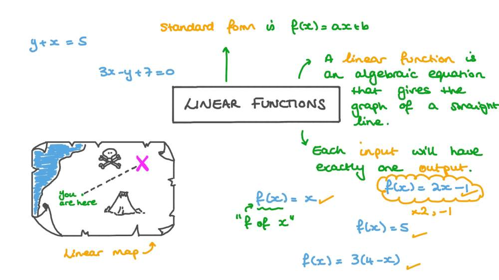 medium resolution of Lesson: Linear Functions   Nagwa