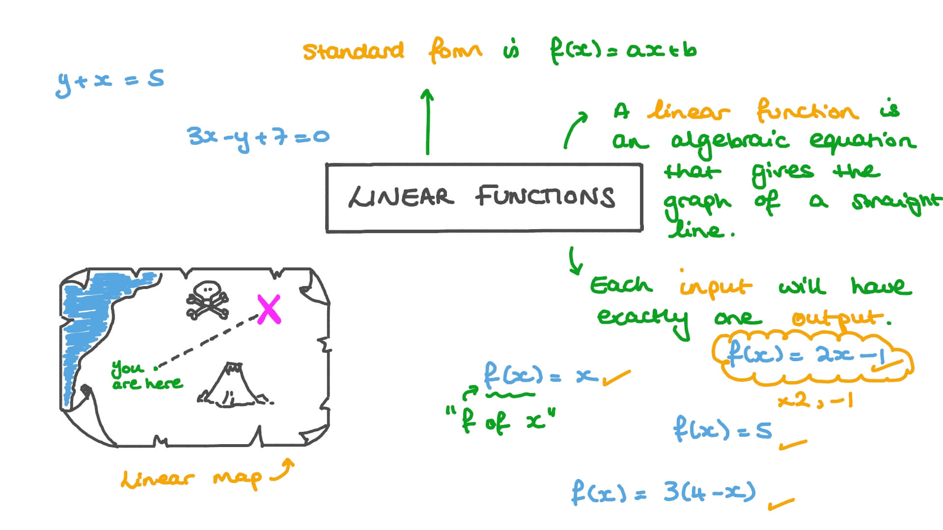 hight resolution of Lesson: Linear Functions   Nagwa