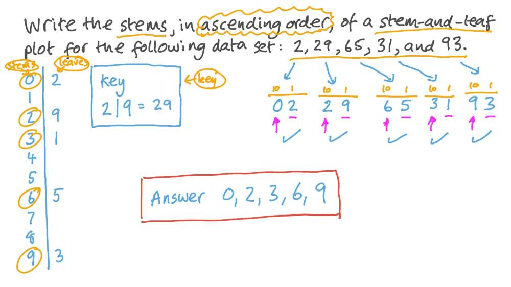 medium resolution of Question Video: Finding the Stems of a Stem-and-Leaf Plot for a Data Set    Nagwa