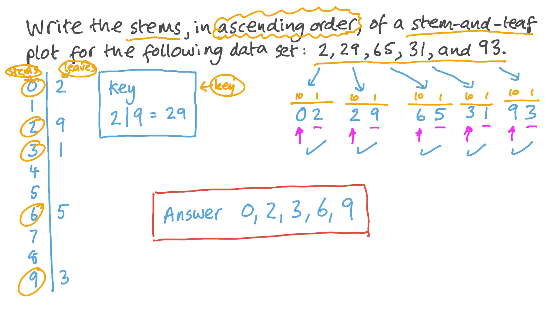hight resolution of Question Video: Finding the Stems of a Stem-and-Leaf Plot for a Data Set    Nagwa