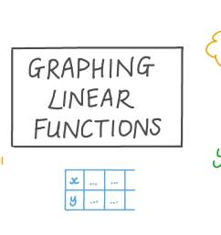Lesson: Graphing Linear Functions   Nagwa [ 756 x 1344 Pixel ]
