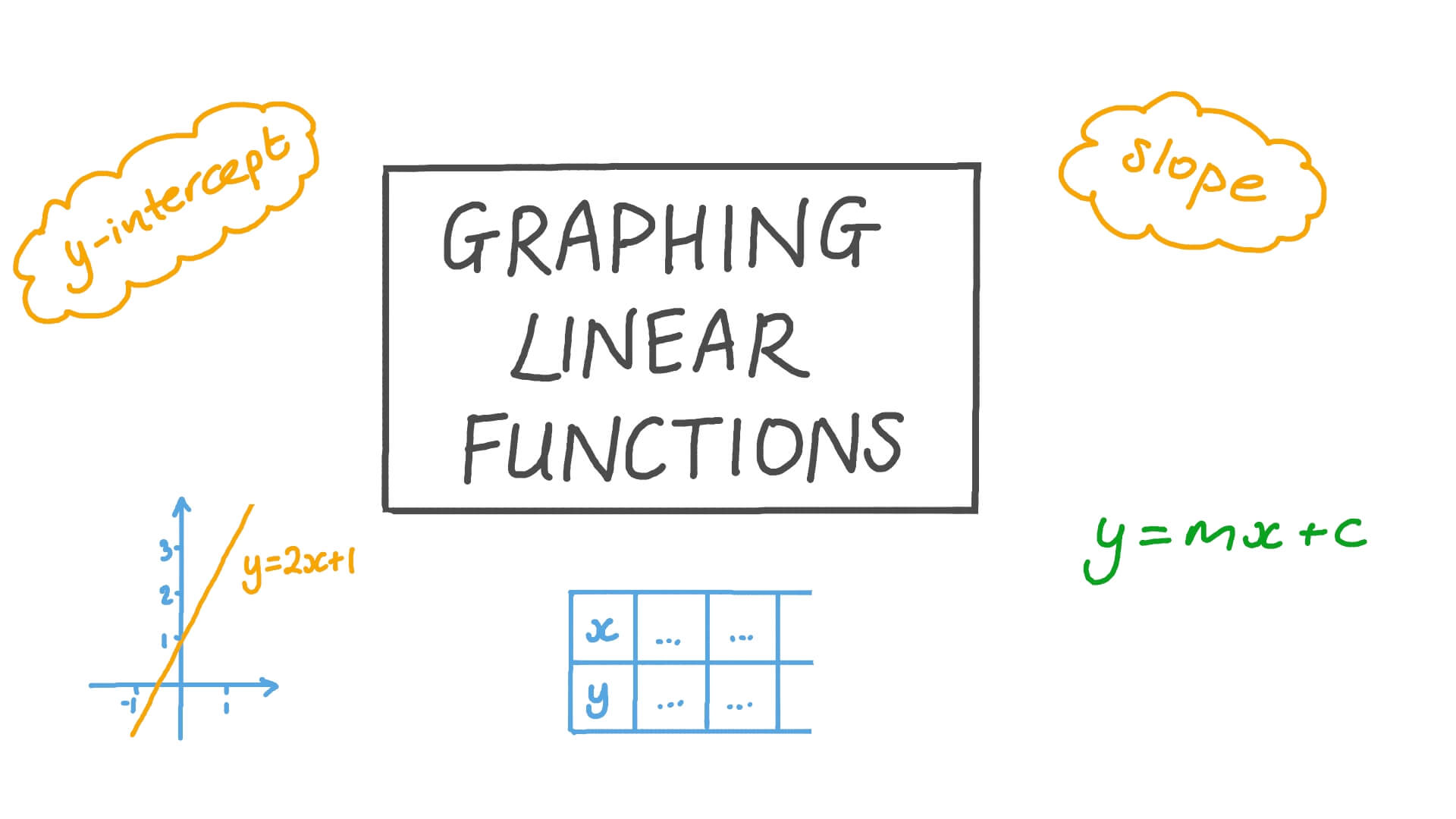 hight resolution of Lesson: Graphing Linear Functions   Nagwa