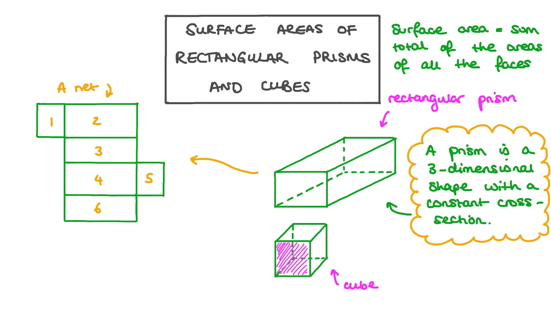 hight resolution of Lesson: Surface Areas of Rectangular Prism and Cubes   Nagwa
