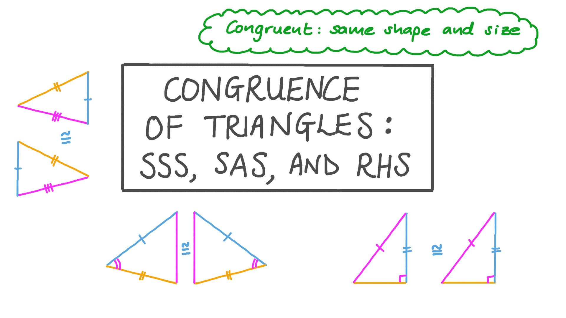 hight resolution of Lesson: Congruence of Triangles: SSS