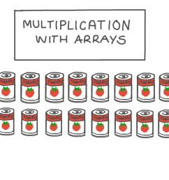 Lesson: Multiplication with Arrays   Nagwa [ 756 x 1344 Pixel ]