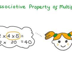Lesson: Associative Property of Multiplication   Nagwa [ 756 x 1344 Pixel ]