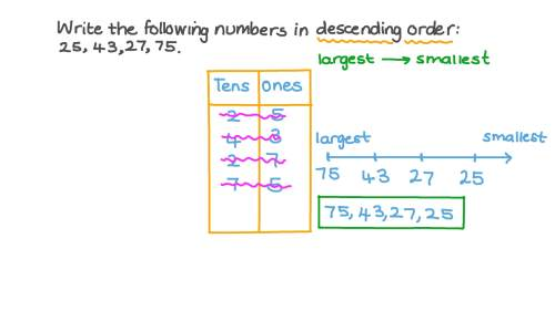 small resolution of Question Video: Arranging Some Given Numbers up to 99 in Descending Order    Nagwa