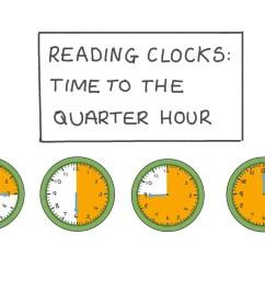 Lesson: Reading Clocks: Time to the Quarter Hour   Nagwa [ 756 x 1344 Pixel ]