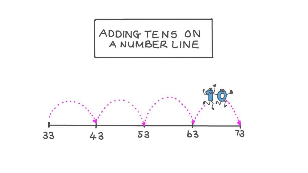 medium resolution of Lesson: Adding Tens on a Number Line   Nagwa