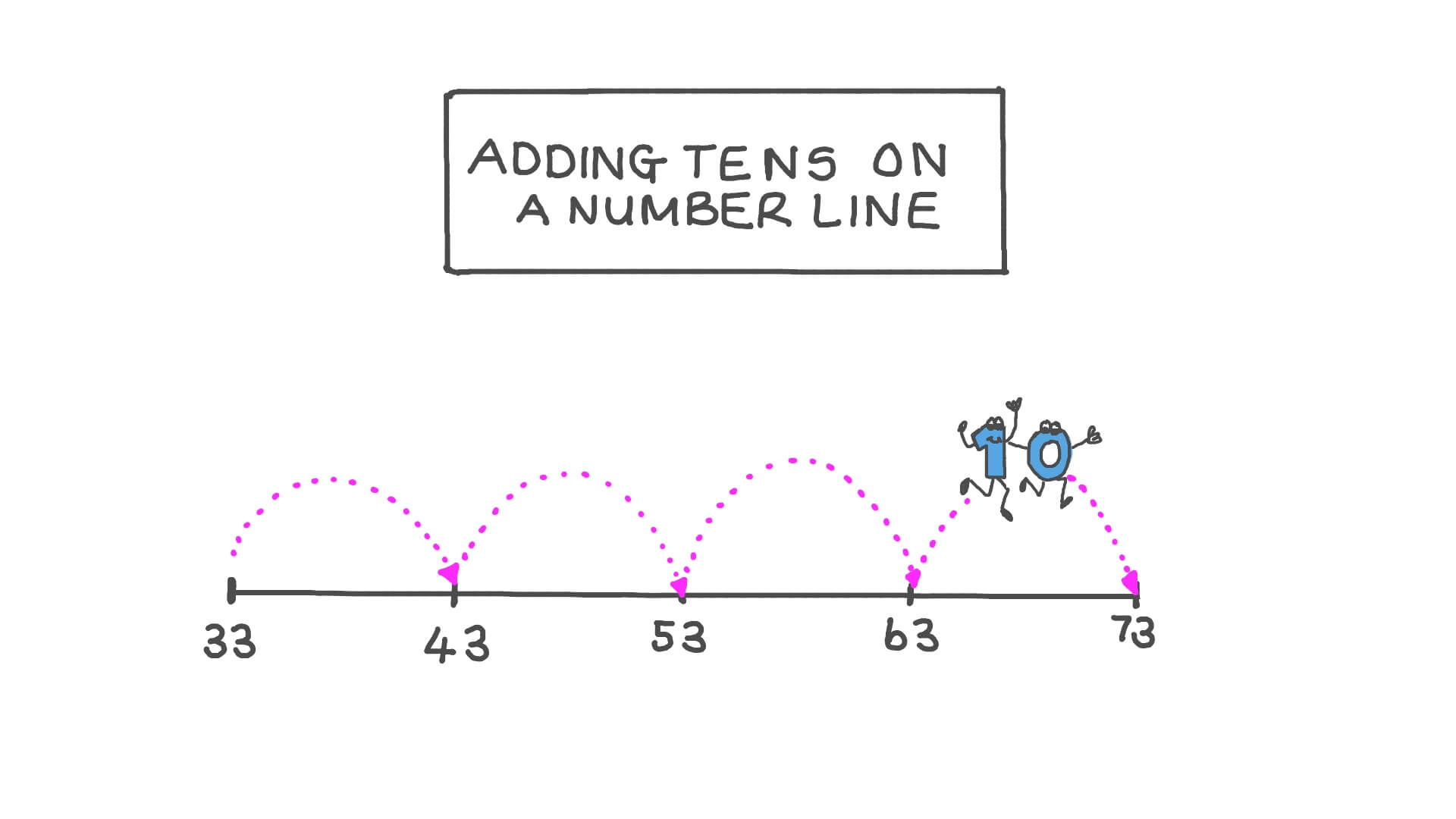 hight resolution of Lesson: Adding Tens on a Number Line   Nagwa
