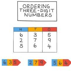 Lesson: Ordering Three-Digit Numbers   Nagwa [ 756 x 1344 Pixel ]