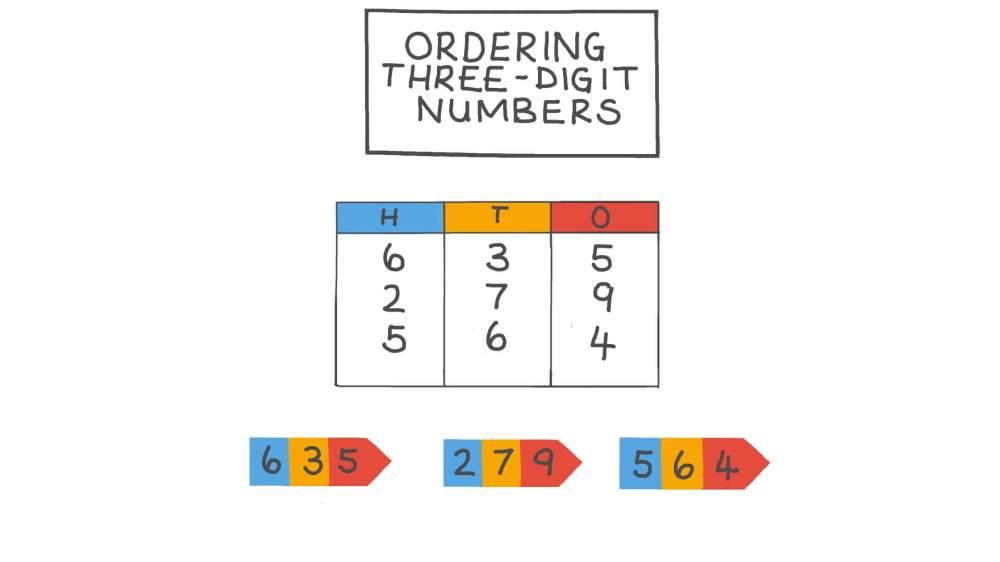 medium resolution of Lesson: Ordering Three-Digit Numbers   Nagwa