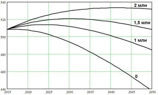 населения ЕС, миграция, Европа, демография, прогноз|Фото: