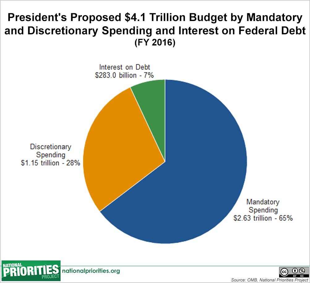 president s 2016 budget