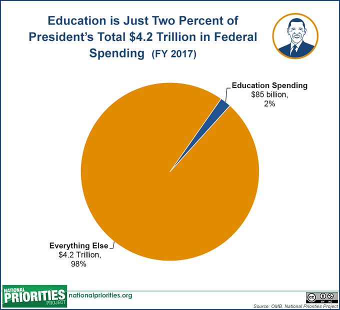 The President's 2017 Budget Proposal in Pictures
