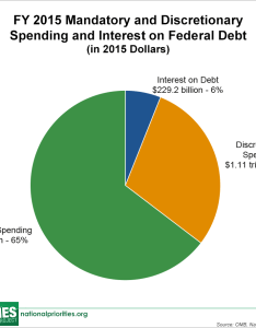 Download image also federal spending where does the money go rh nationalpriorities