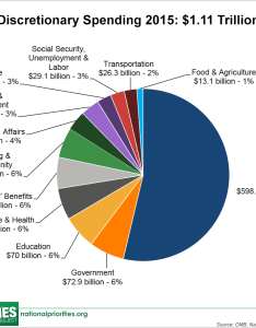 Where also do taxes go pie chart mersnoforum rh