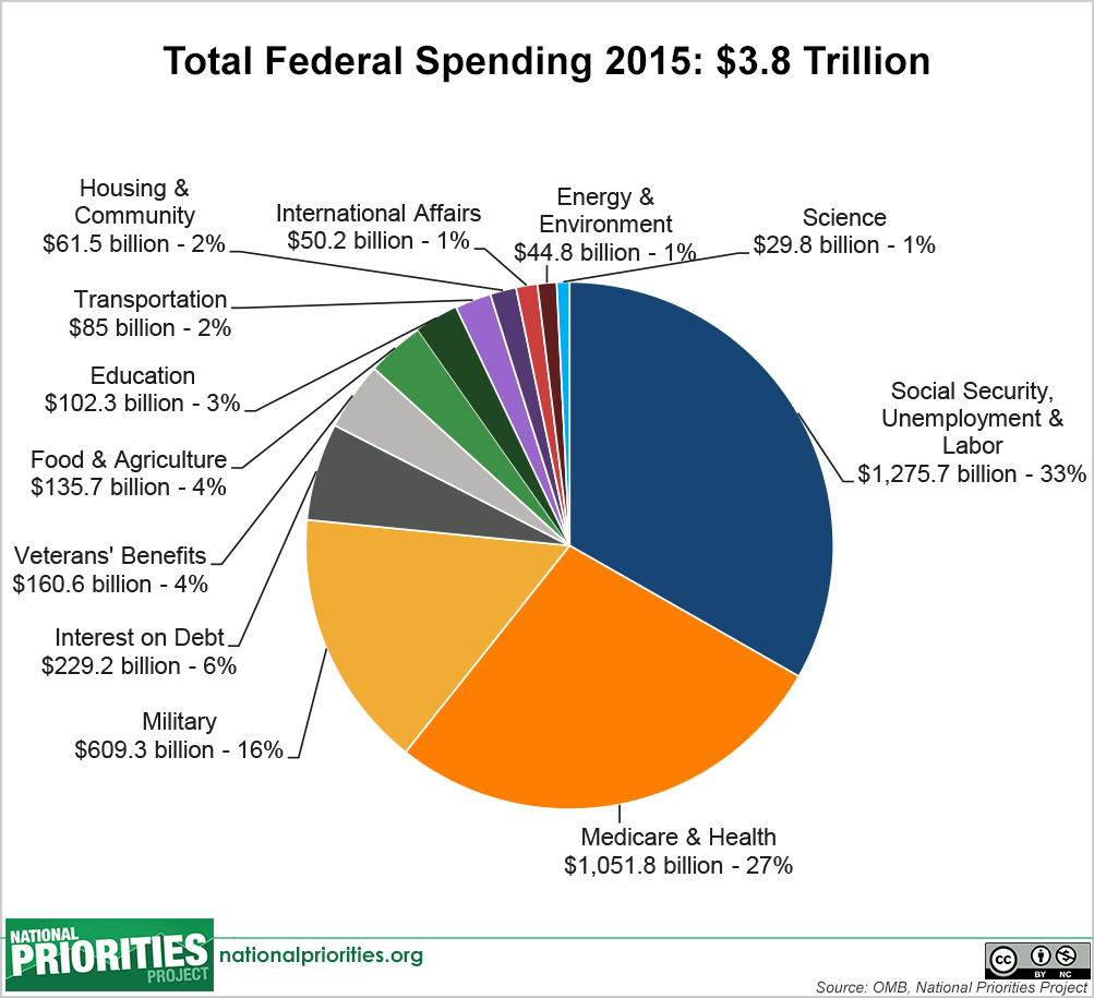 federal spending where does