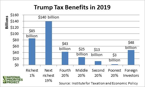 Trump tax cuts who benefits bar chart