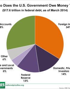 Who owns the   debt there are two basic categories of owners public which includes foreign investors and domestic also united states national rh nationalpriorities
