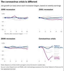 Washington Post analysis reveals the coronavirus recession is the most unequal in modern U.S. history–disproportionately affecting Blacks, Hispanics and low-income workers