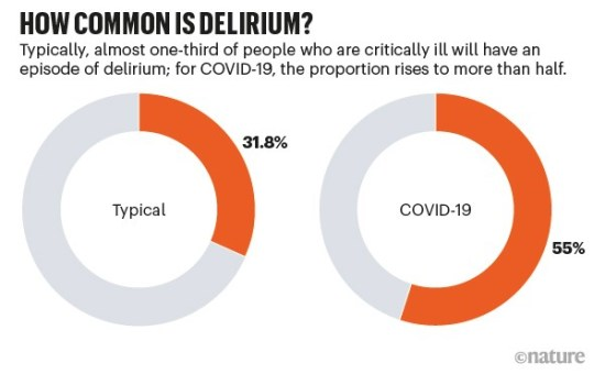 How common is delirium? Pie charts comparing typical incidence of deliroium with that in COVID patients