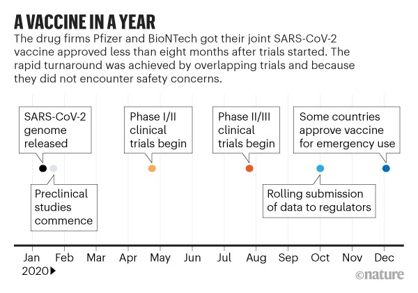 A vaccine in a year. Timeline showing events leading to the approval of the Pfizer and BioNTech SARS-CoV-2 vaccine.