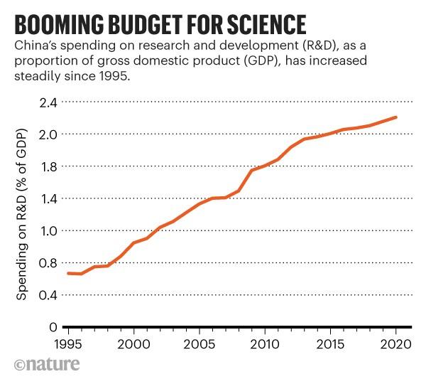 Presupuesto en auge para la ciencia: el gráfico de líneas que muestra el gasto de China en investigación y desarrollo ha aumentado desde 1995.