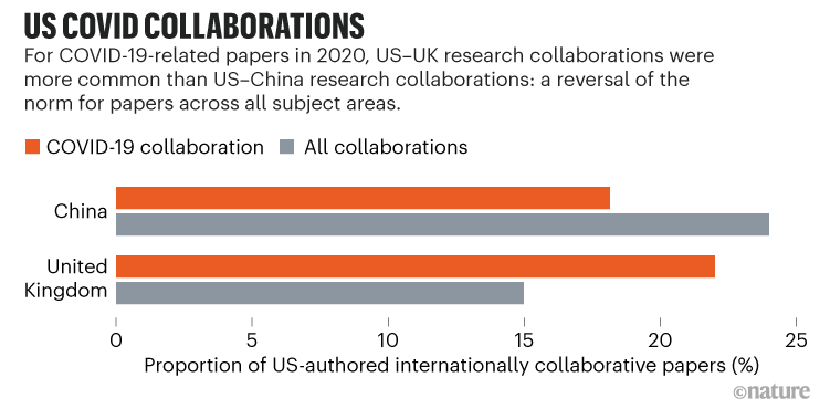 US COVID collaborations: Chart showing US-UK COIVD-19 research collaborations were more common that US-China in 2020.
