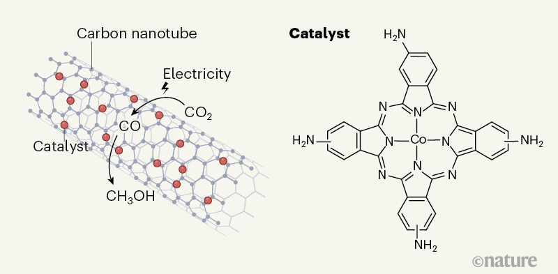 Molecular catalyst converts carbon dioxide to methanol