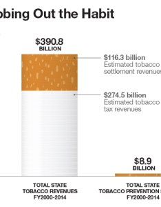 also america won the battle against smoking but risks losing war rh governing