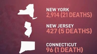 NYC in State of Uncertainty as Coronavirus Cases Spike; Newark ...