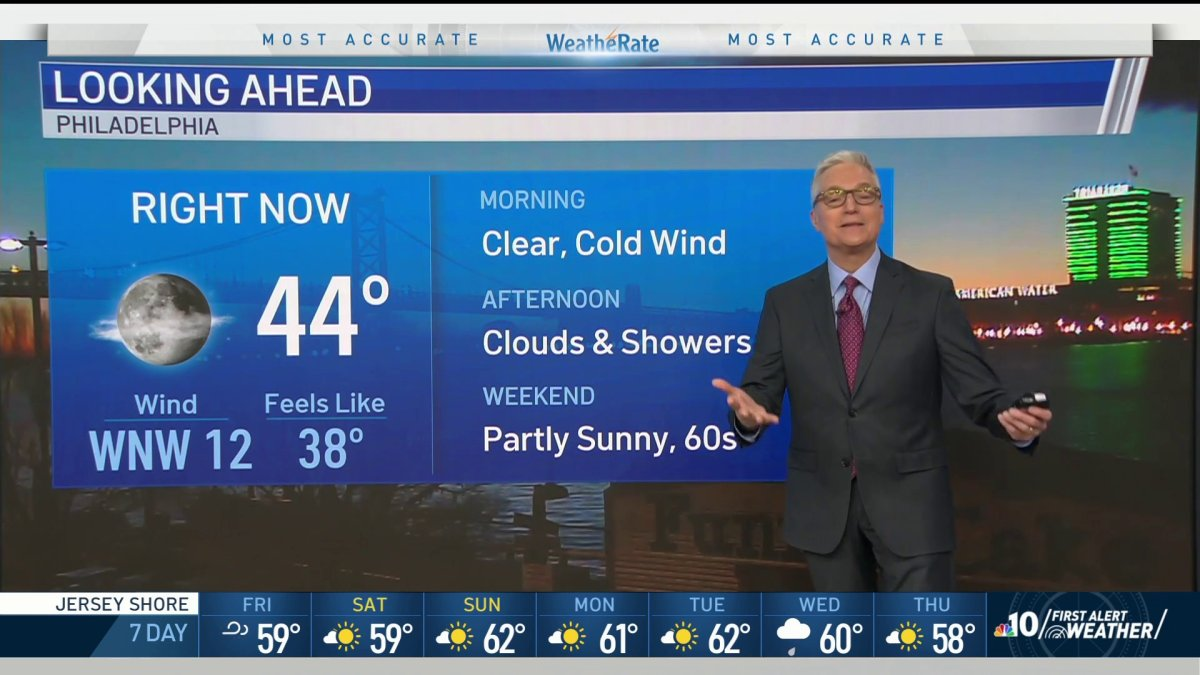 Blustery, Chillier Friday