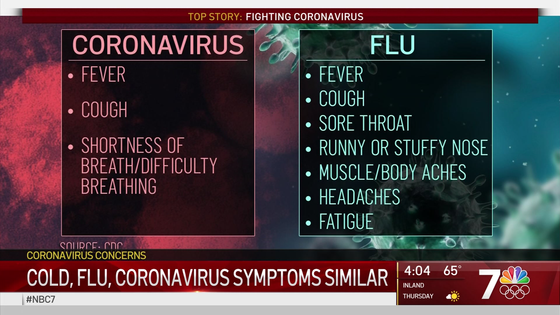 Distinguishing Between Coronavirus and Flu – NBC 7 San Diego
