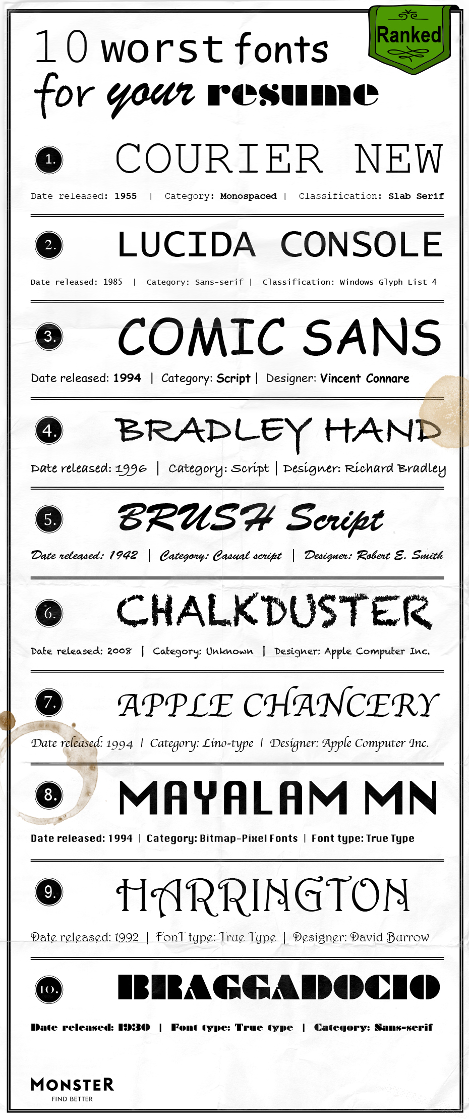 The Worst Fonts For Your Resume Monster Com