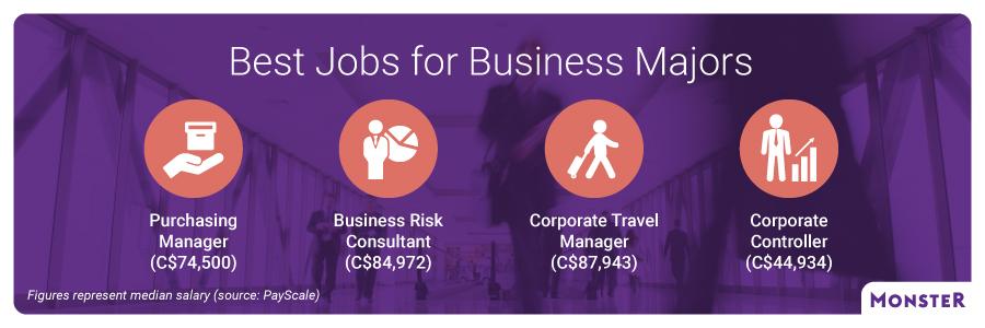 Best Jobs For Business Majors Monster Ca