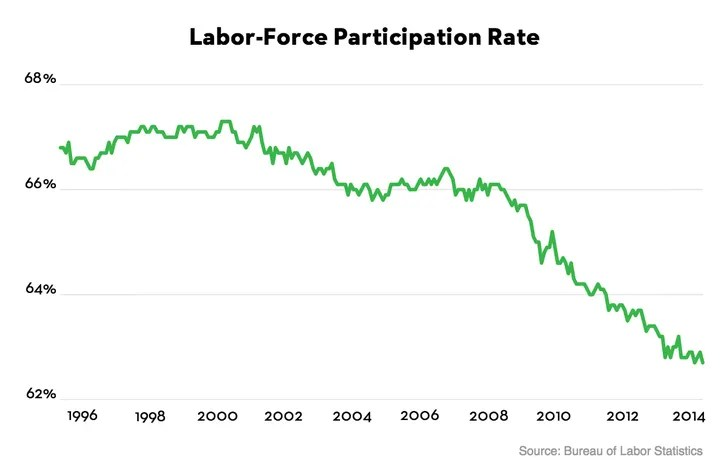"""America's Workforce: The Mystery of the """"Missing Millions"""