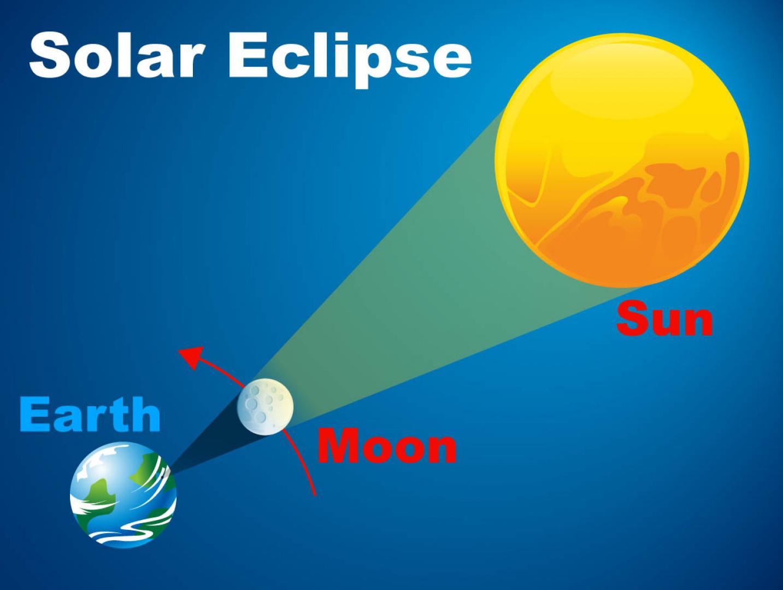a diagram of the sun led light bar rocker switch wiring nj night sky great american eclipse
