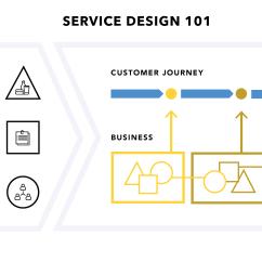Service Process Diagram Ford F100 Wiring Design 101