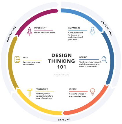 The Six Design Thinking Phases