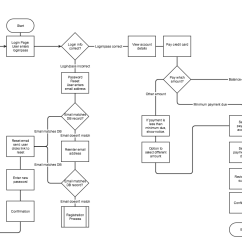 Web Application Process Flow Diagram 1976 Ford F150 Wiring Wireflows A Ux Deliverable For Workflows And Apps