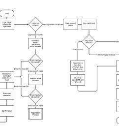 simple ux workflow flowchart [ 1040 x 880 Pixel ]