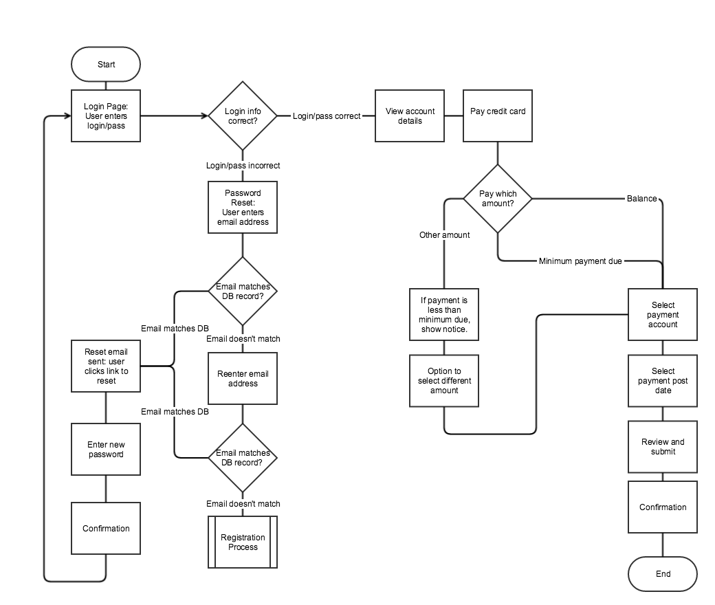 hight resolution of simple ux workflow flowchart