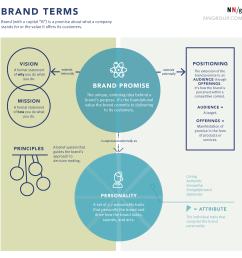 brand terms in the context of ux nielsen norman group [ 4592 x 4616 Pixel ]