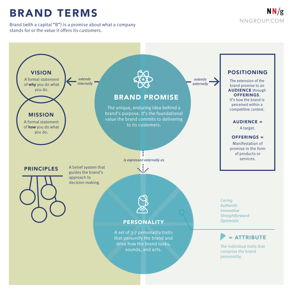 medium resolution of brand terms in the context of ux nielsen norman group